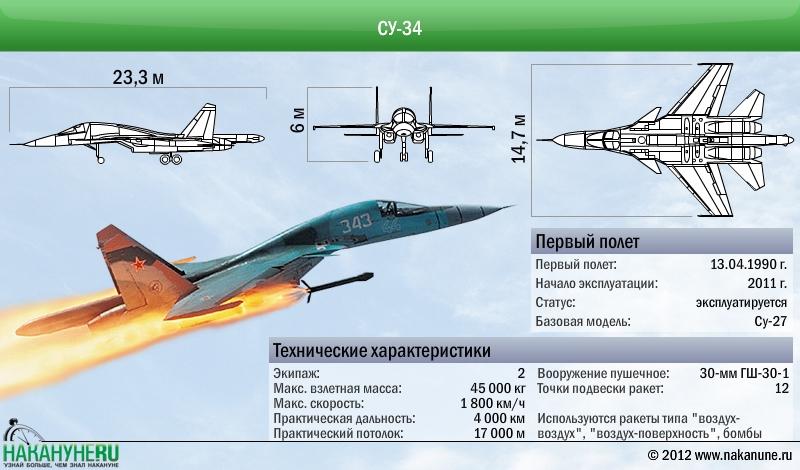 Самолет Су-34 технические характеристики(2012)|Фото: Накануне.RU