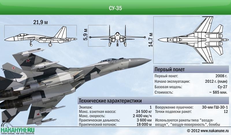 Самолет Су-35 технические характеристики(2012)|Фото: Накануне.RU