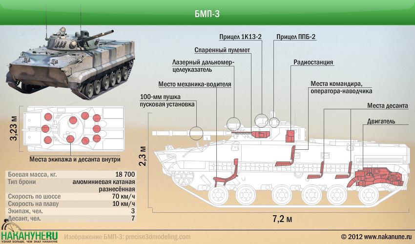 БМП-3 боевая машина пехоты, характеристики|Фото: Накануне.RU