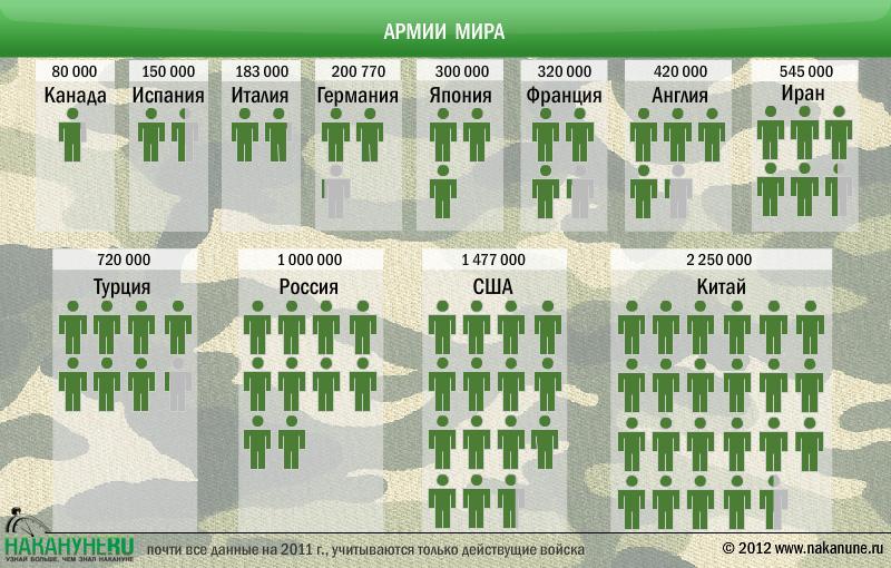 Статистика армии в мире