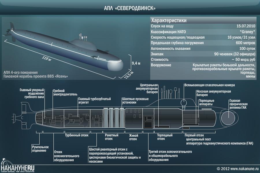 инфографика АПЛ Северодвинск, атомная подводная лодка, проект 885 Ясень|Фото: Накануне.RU