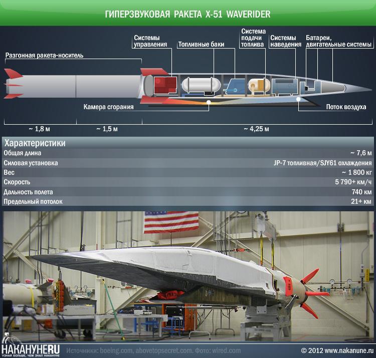инфографика гиперзвуковая ракета X-51 WaveRider характеристики|Фото: Накануне.RU