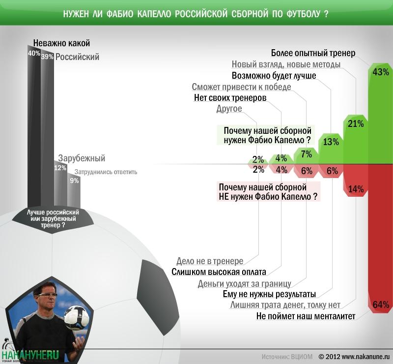 инфографика новый тренер сборной России по футболу Фабио Капелло|Фото: Накануне.RU