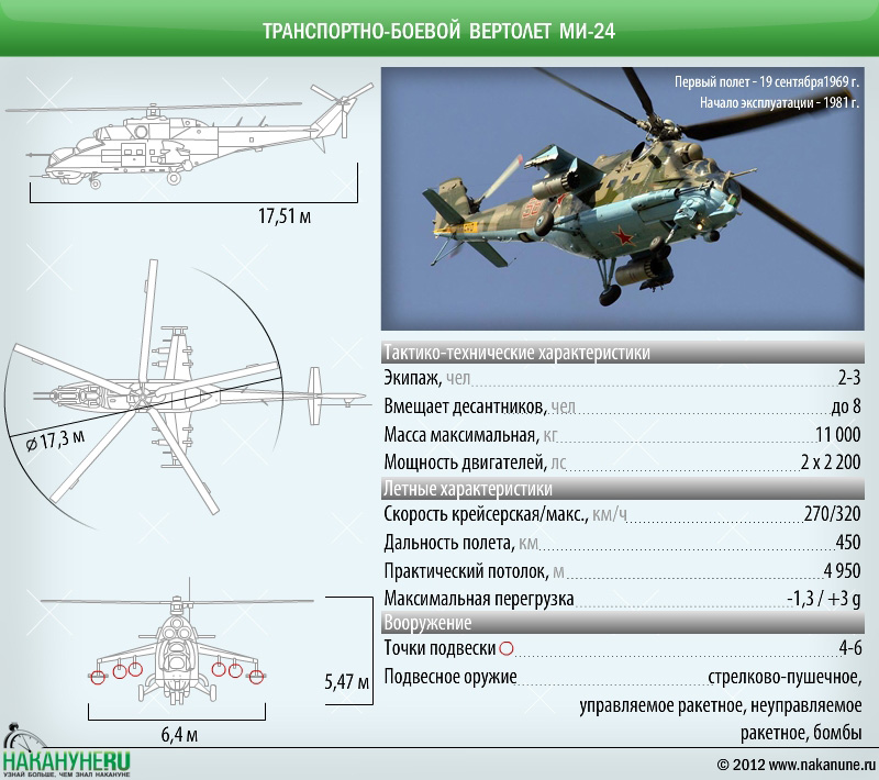инфографика транспортно-боевой вертолет Ми-24, технические характеристики|Фото: Накануне.RU