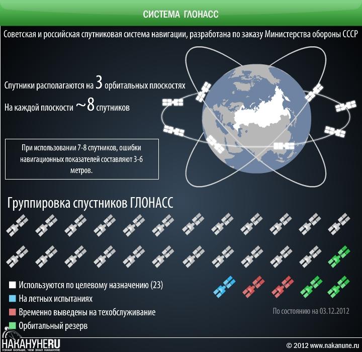 инфографика система ГЛОНАСС, спутниковые |Фото: Накануне.RU