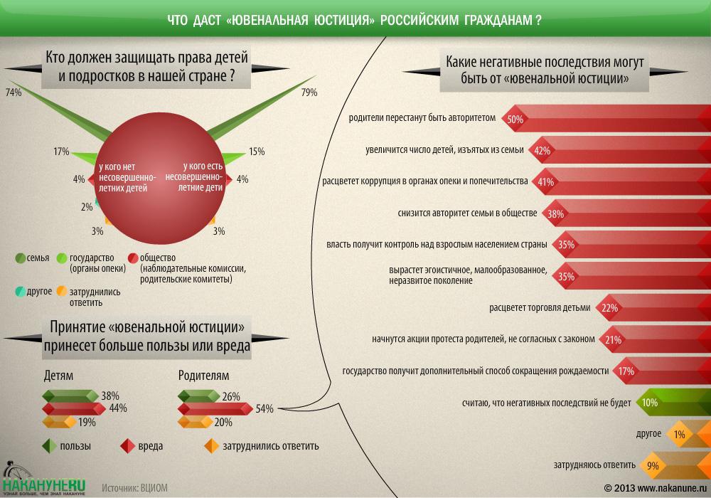 инфографика опрос что даст ювенальная юстиция российским гражданам|Фото: Накануне.RU