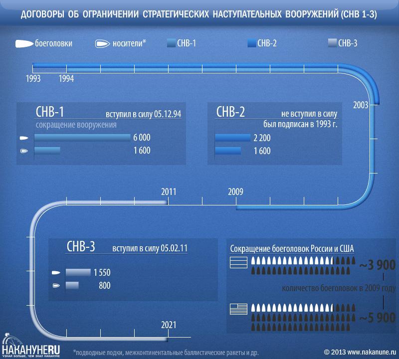инфографика Договор об ограничении стратегических наступательных вооружений СНВ 1,2,3(2013)|Фото: Накануне.RU