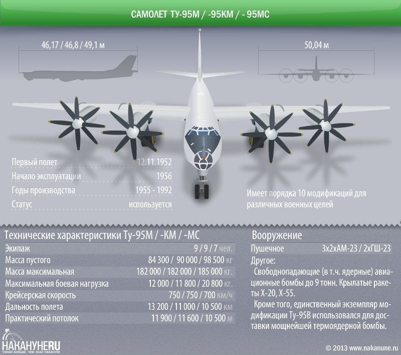 инфографика самолет Ту-95, 95М, 95КМ, 95МС, технические характеристики|Фото: Накануне.RU