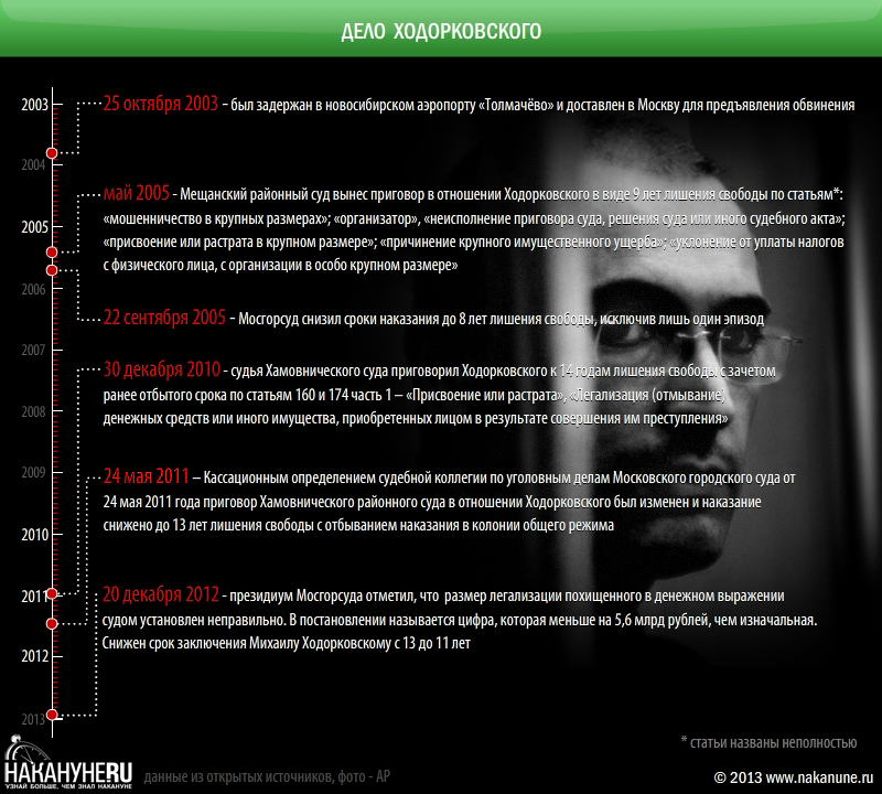 инфографика Дело Ходорковского, ЮКОС(2013)|Фото: Накануне.RU