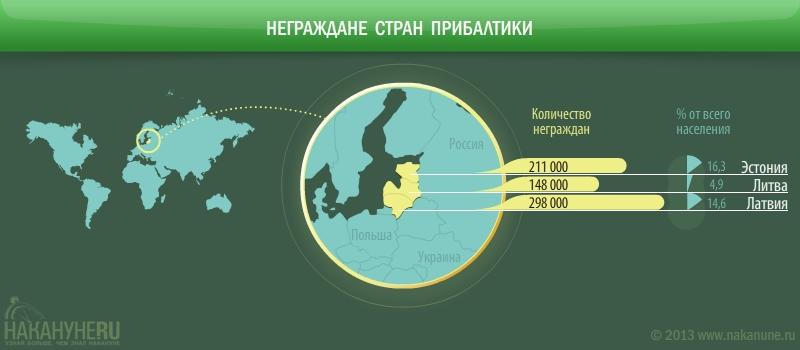инфографика неграждане Прибалтики, Эстония, Латвия, Литва|Фото: Накануне.RU