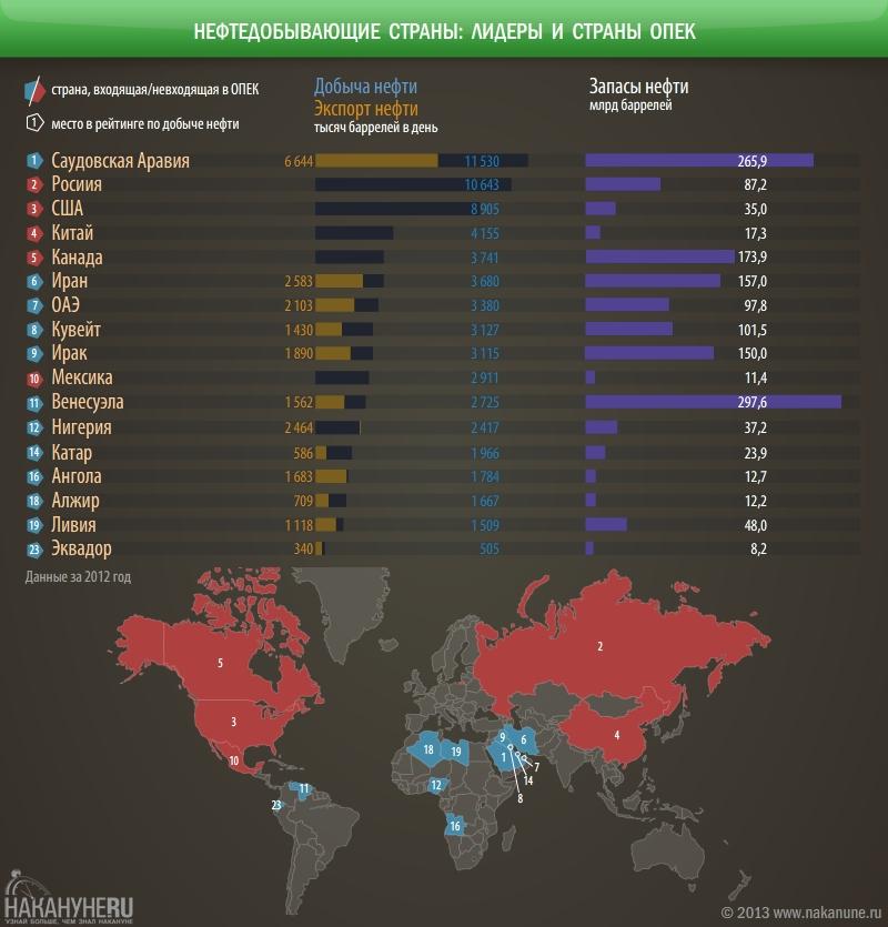 инфографика нефтедобывающие страны, лидеры, ОПЕК|Фото: Накануне.RU