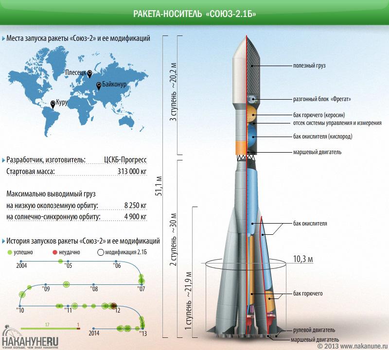 инфографика ракета-носитель Союз-2.1б, технические характеристики(2013)|Фото: Накануне.RU