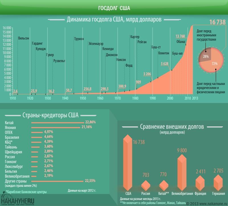 инфографика госдолг, внешний долг США|Фото: Накануне.RU