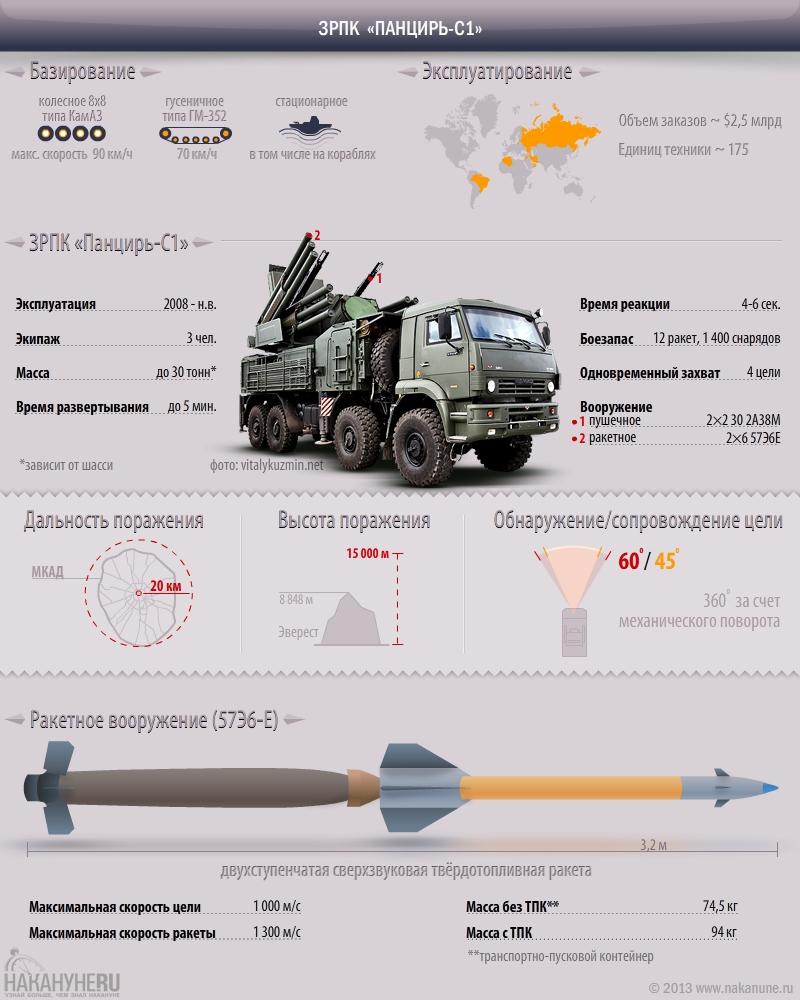 инфографика ЗРПК Панцирь-С1,  зенитный ракетно-пушечный комплекс, характеристики|Фото: Накануне.RU