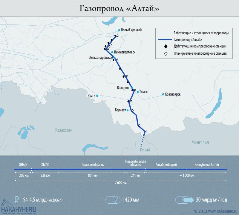 "инфографика газопровод ""Алтай"", ЯНАО Китай, характеристики|Фото: Накануне.RU"