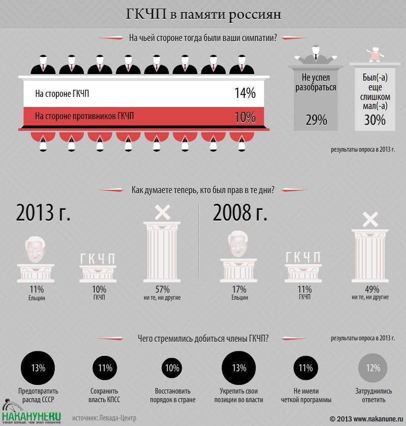инфографика ГКЧП в памяти россиян|Фото: Накануне.RU