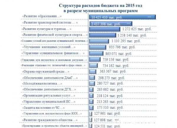 Бюджет Сургута 2015 г.|Фото: