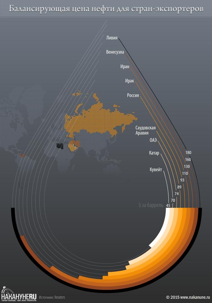 инфографика нефть, цены, страны, Россия|Фото: Накануне.RU