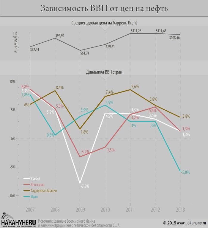 инфографика нефть, цены, страны, ВВП, Россия|Фото: Накануне.RU