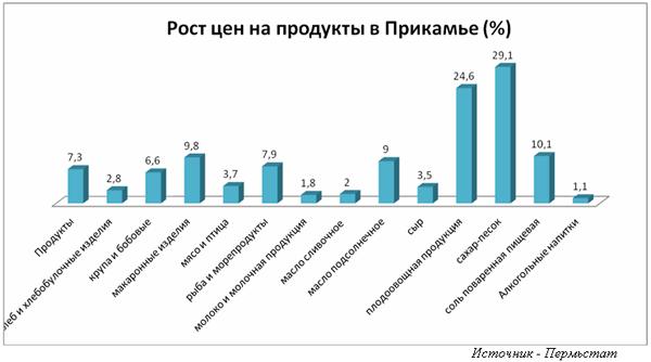 рост цен на продукты в Прикамье|Фото: Пермьстат