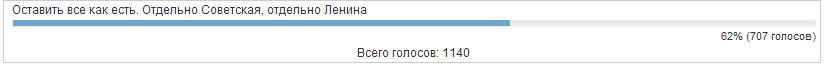 опрос о переименовании улиц, Верхняя Пышма|Фото: govp.info