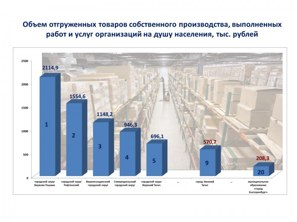 слайды, тенденции в экономике|Фото: дип губернатора свердловской области