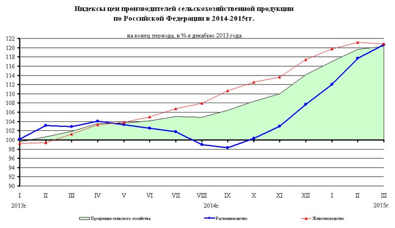 Индексы цен производителей сельхоз продукции по РФ в 2014-205 гг, график|Фото: Росстат
