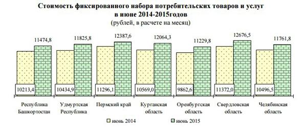 цены, инфляция, УрФО, график|Фото: Пермьстат