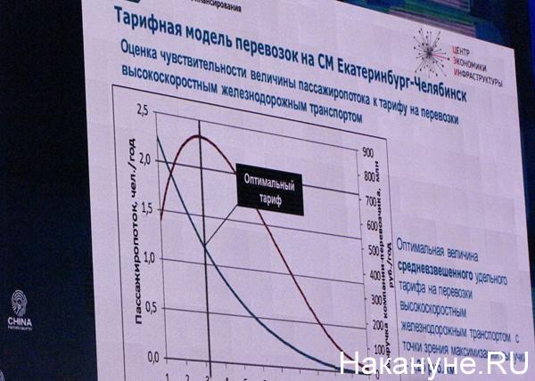 проект высокоскоростной магистрали  Екатеринбург - Челябинск|Фото: Накануне.RU