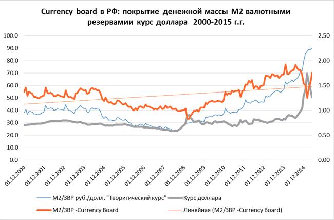 покрытие денежной массы M2 валютными резервами, график|Фото: Александр Одинцов