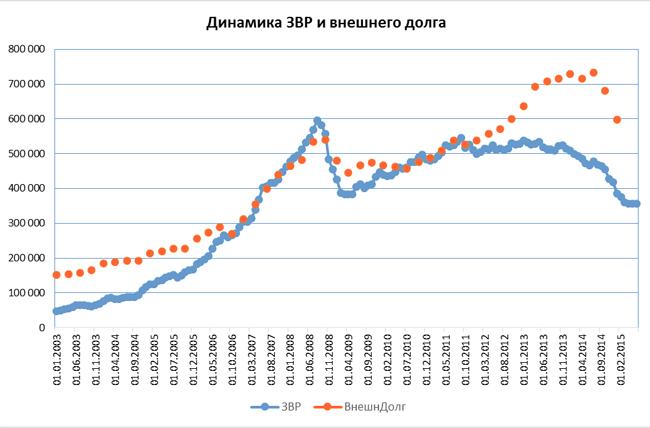 динамика ЗВР и внешнего долга, график|Фото: Александр Одинцов