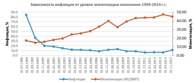 зависимость инфляции от уровня монетизации экономики 1999-2014 гг., график|Фото: Александр Одинцов