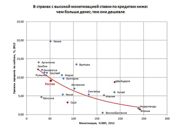 страны с высокой монетизацией, ставки по кредитам, график|Фото: Александр Одинцов