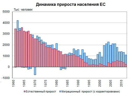 Динамика прироста населения Евросоюза, Европа, демография, миграция|Фото: Накануне.RU