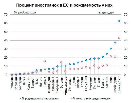 доля иностранок, рождаемость, Европа, демография, миграция|Фото: Накануне.RU