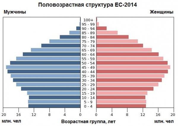 позовозрастная структура ЕС, Европа, демография|Фото: Накануне.RU