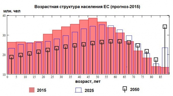 Европа, демография, возрастная структура, прогноз|Фото: Накануне.RU