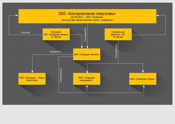 Альтернативная энергетика, структура, схема|Фото: Накануне.RU