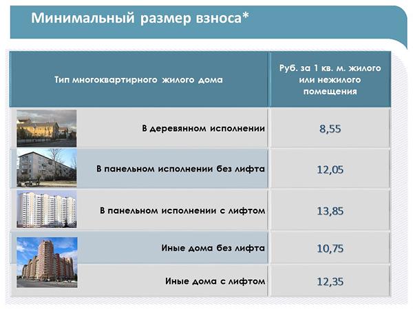 таблица, капремонт, Югра|Фото: kapremontugra.ru