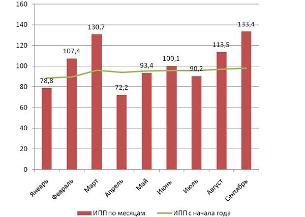 индекс промышленного производства в Курганской области, январь-сентябрь 2015|Фото: ind.kurganobl.ru