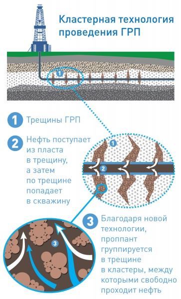 газпром нефть|Фото: газпром нефть