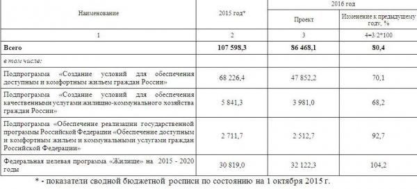 Обеспечение доступным и комфортным жильем и коммунальными услугами граждан Российской Федерации|Фото: