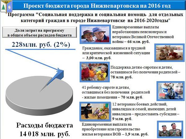 бюджет Нижневартовска-2016|Фото: