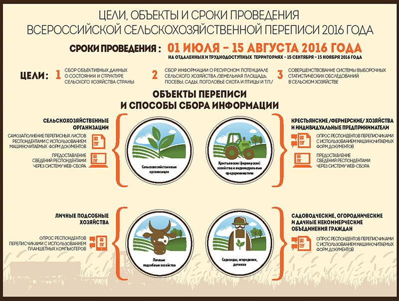 Всероссийская сельскохозяйственная перепись-2016|Фото: burstat.gks.ru