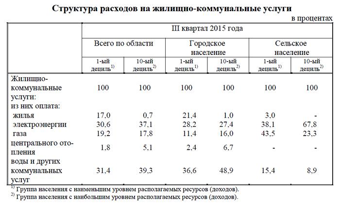 ЖКУ, расходы, III квартал 2015 г., Курганская область Фото: kurganstat.gks.ru