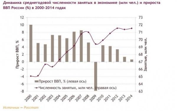 ВВП, рост безработных|Фото: ac.gov.ru