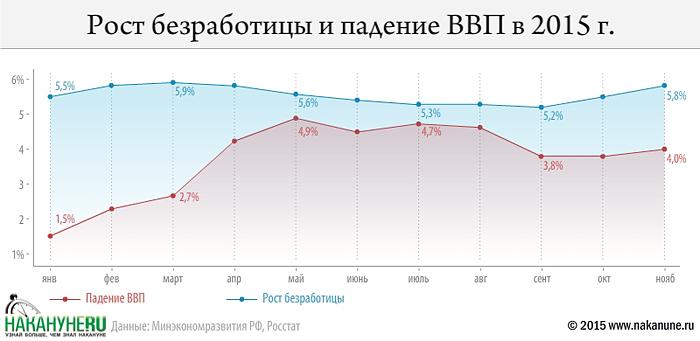 инфографика, падение ввп, рост безработицы, экономика России|Фото: Накануне.RU