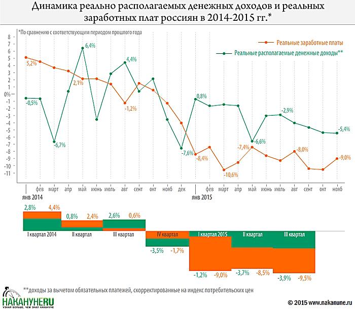 инфографика, динаким доходов и зарплат россиян, зарплата|Фото: Накануне.RU