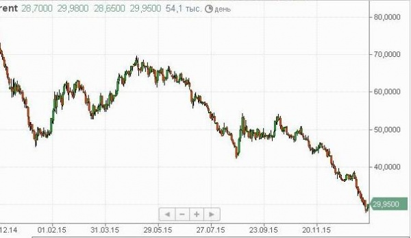 стоимость нефти в 2015-2016 гг|Фото:finam.ru