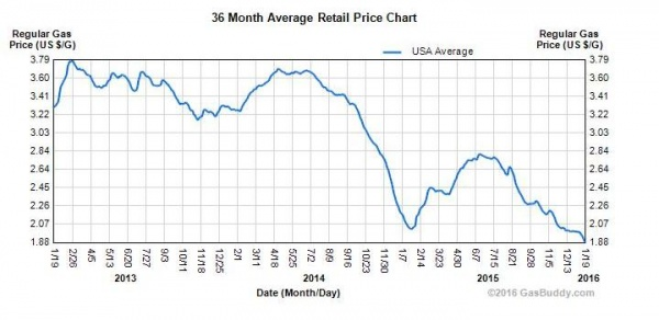 цены на бензин в США в 2014-2016 гг.|Фото:Gasbuddy